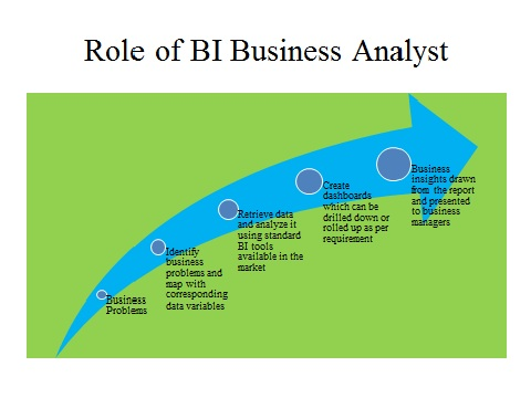 Business intelligence tutorials