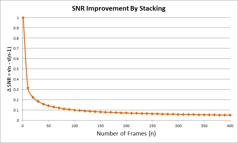 SNR Improvement as a Function of Total Dark Frames