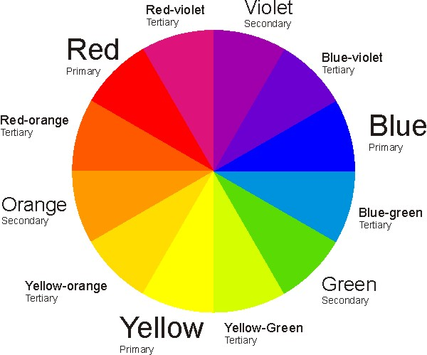 Primary Secondary Tertiary Colour Wheel