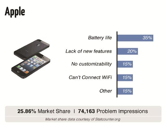 مقارنة بين مشاكل الهواتف الذكية : الآيفون وسامسونج جالاكسي ونوكيا لوميا وموتورولا | Compare Smartphones Problems
