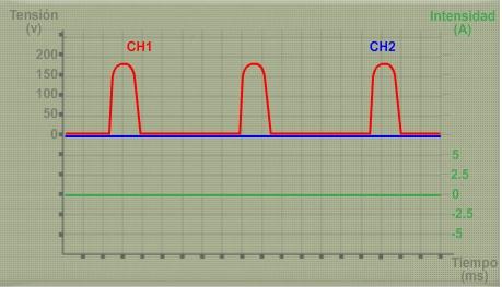 Oscilograma con avería presente (información extraída de www.dis-net.com)