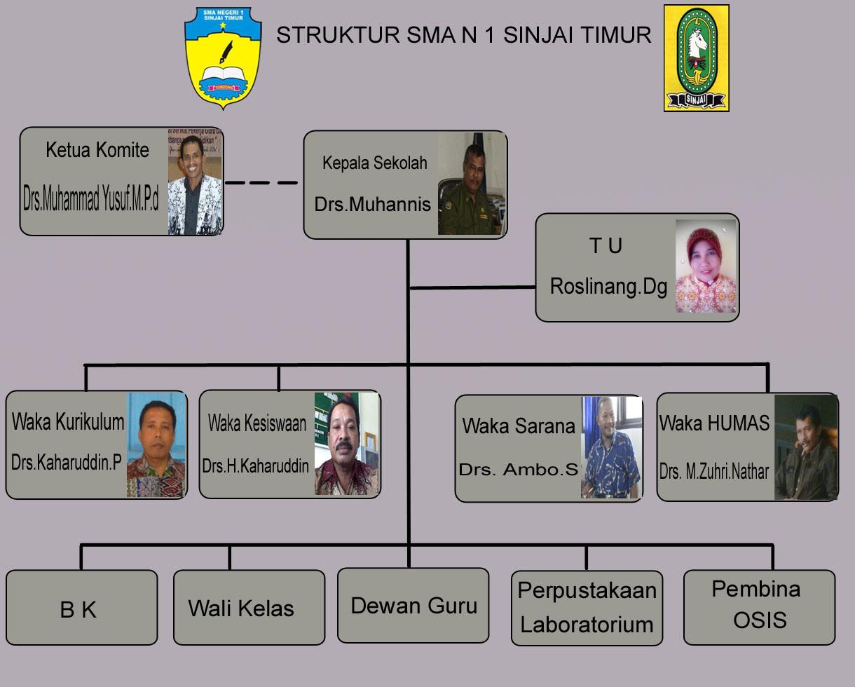 Struktur Organisasi Blog Pendidikan Sman 1 Sinjai Timur