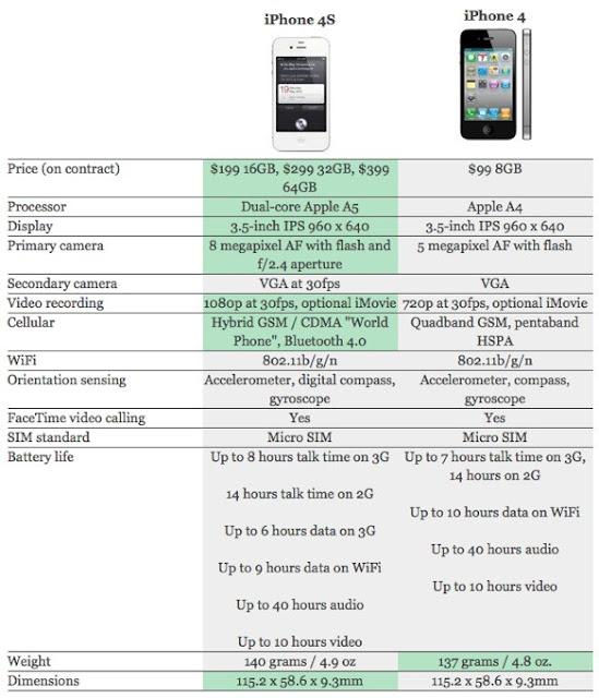 Diferencia entre iPhone 4 y iPhone 4s
