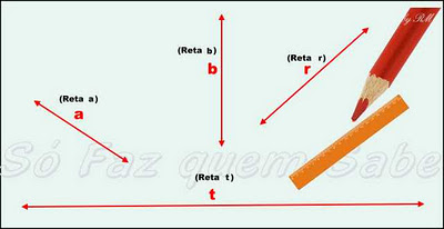 As retas e a geometria