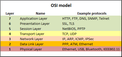 explain the seven layers of the osi model in detail To better describe and understand the complex interactions that happen in your network infrastructure, the international organization for standardization (iso) developed the open system interconnection (osi) model in the mid-1980s it defines a networking framework as having seven different layers of.