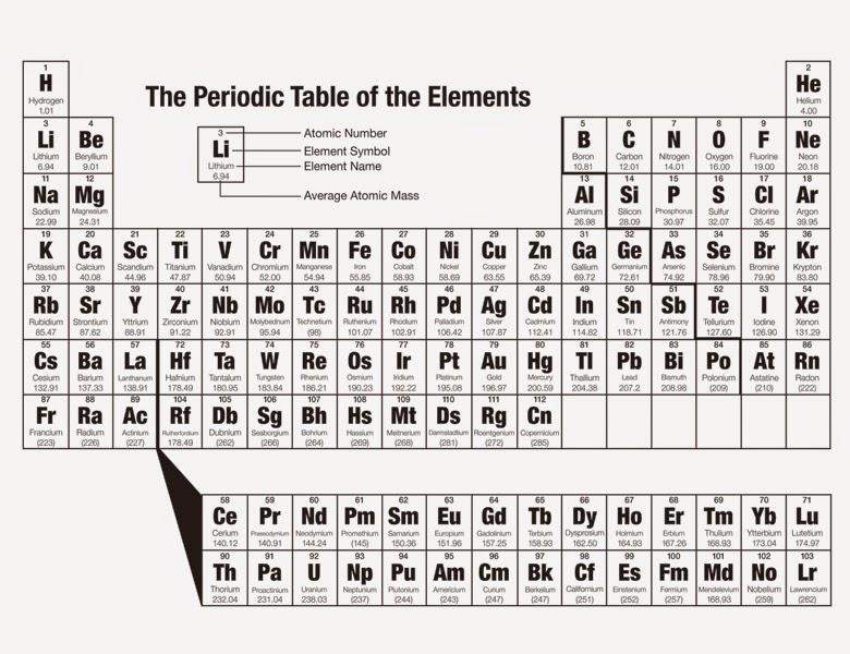 Cara mudah menghafal sistem periodik unsur kimia lengkap mail cara mudah menghafal sistem periodik unsur kimia lengkap urtaz Gallery