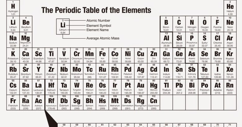 Kimia cara mudah menghafal sistem periodik unsur for Periodic table no 52