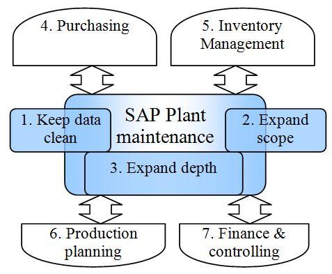 Championing SAP Plant maintenance at your organization