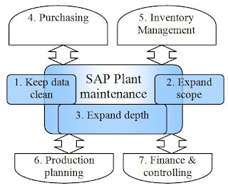 Plant maintenance integration