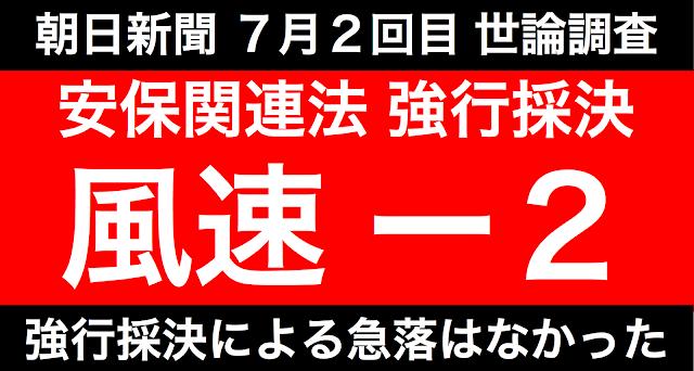 朝日新聞が、7月2回めの世論調査を行った。安保関連法案の強行採決の影響を調べるためだと思われる。結果は−2の37%。強行採決直前の世論調査と比較して微減。急落はなかった。