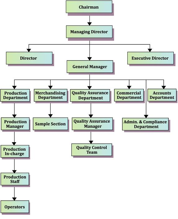 company organogram template word - sweater cottage ltd factory profile