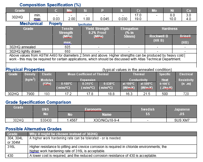 Stainless steel Grade 302HQ composition Specification