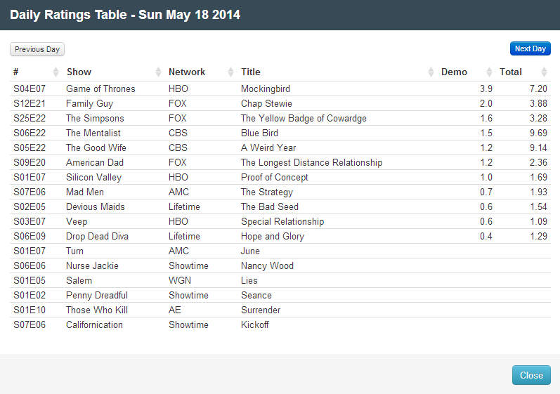 Final Adjusted TV Ratings for Sunday 18th May 2014