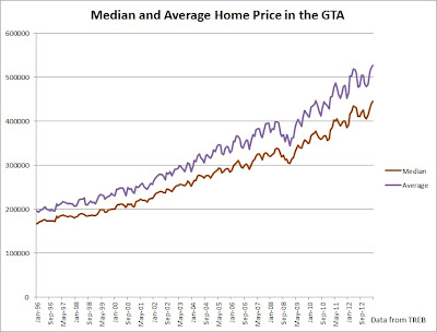 median and average home price in toronto april 2013