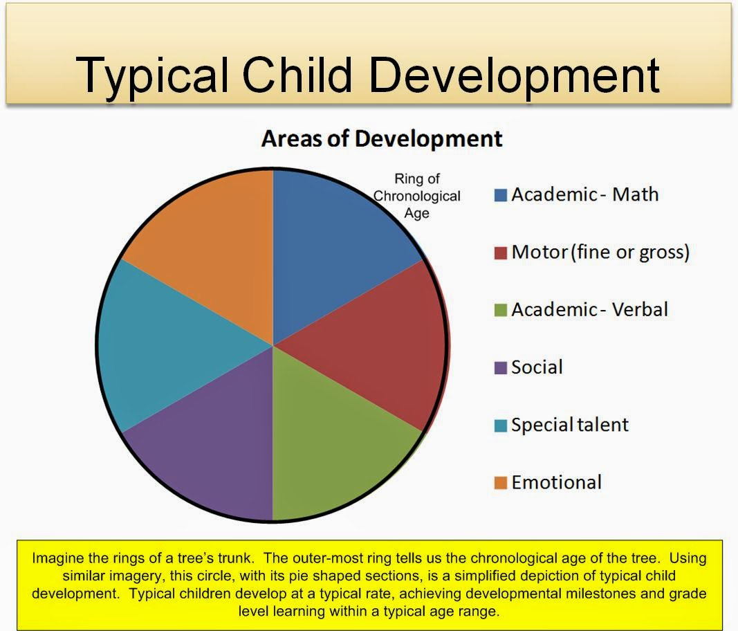 the three developmental laws applied on children How do non-speaking infants become vocal toddlers is learning language a natural event, or are we taught how to speak from those around us read.