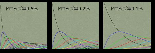レアドロップ率によるグラフの変化