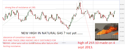 Mcx Natural Gas Trend Today