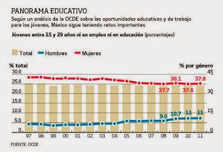 Porcentaje de Ninis en Mexico 2013
