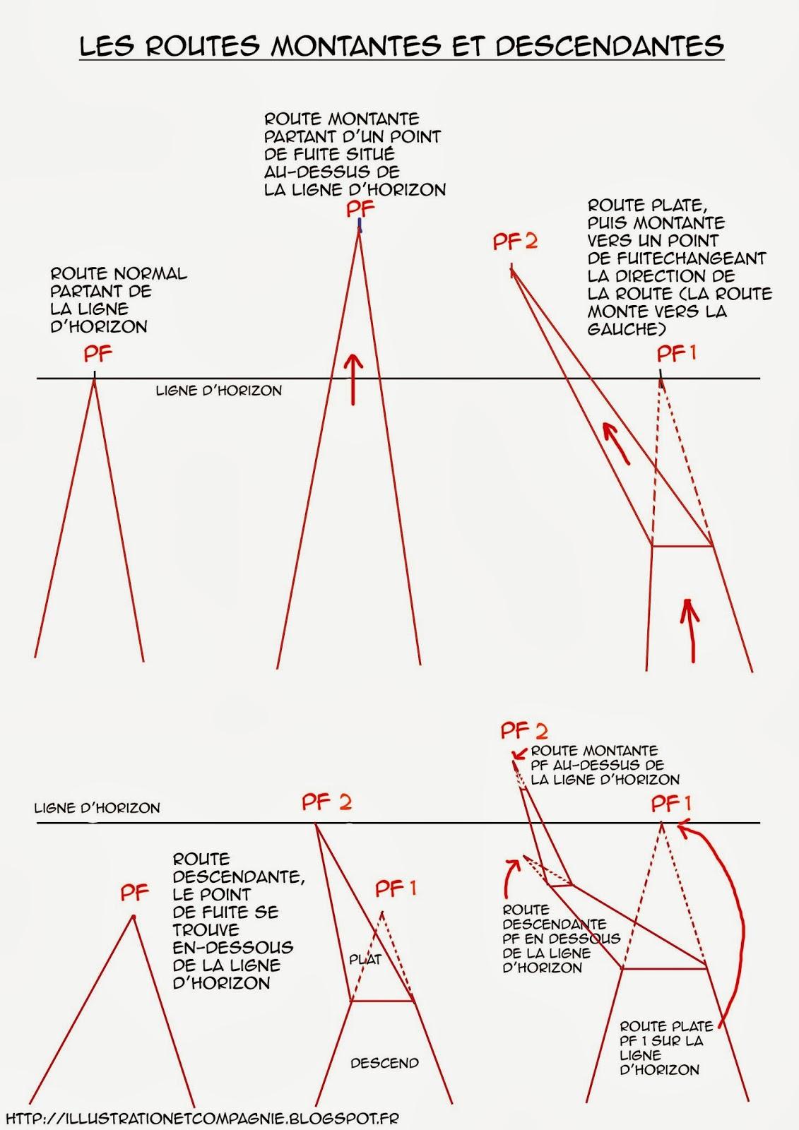 Dessin illustration strip perspective routes montantes et descendantes - Comment attenuer le bruit d une route ...
