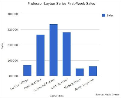 professor layton vendite prima settimana