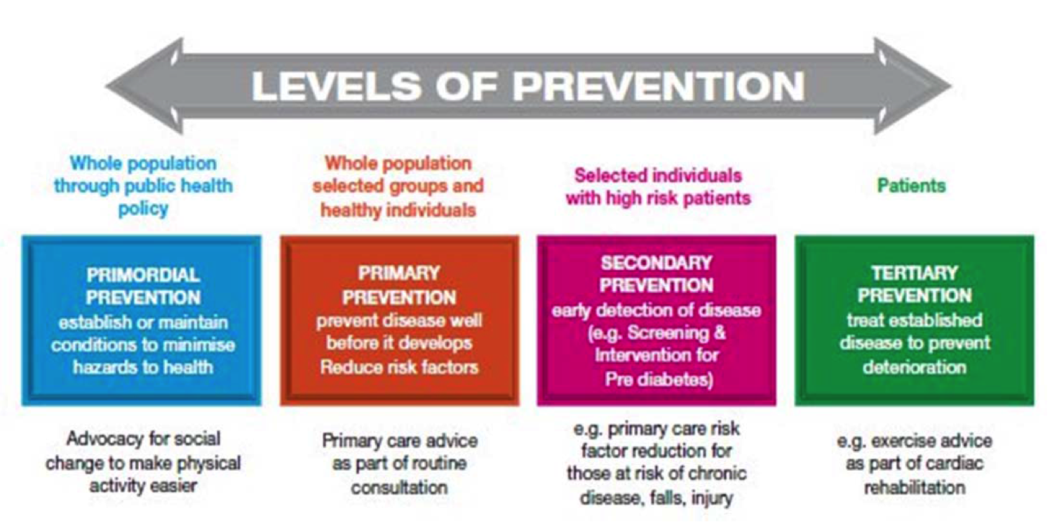 primary secondary and tertiary levels of Population-based public health nursing practice population-based public health nursing: prevention occurs at primary, secondary, and tertiary levels.