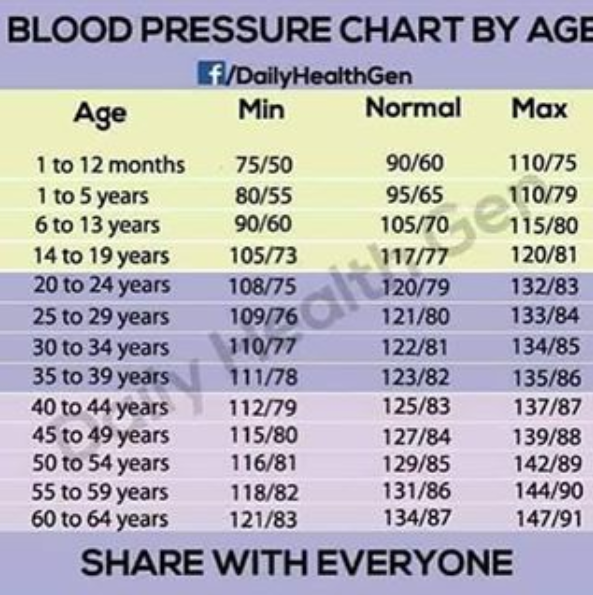 bp chart age wise: Nalucool see this blood pressure chart by age