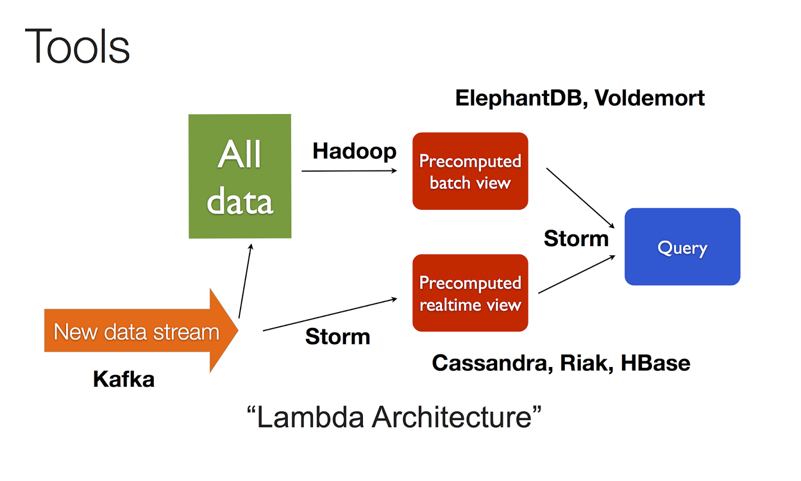 from nathan marzs presentation runaway complexity in big data