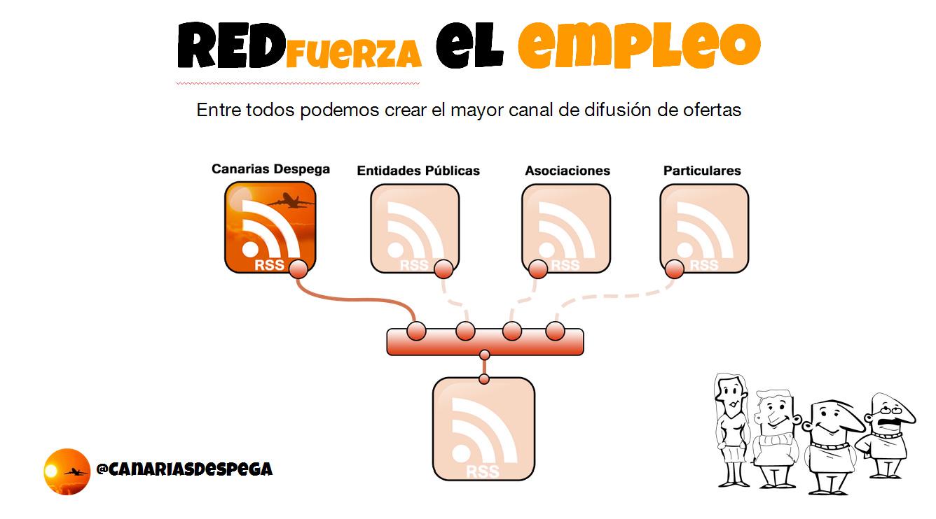 REDfuerza Tecnología al servicio del empleo en Tenerife