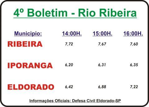 Dados oficiais 4º Boletim sobre o nível do  Rio Ribeira