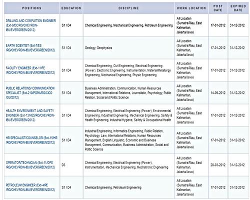 Daftar Posisi Kerja  Lowongan kerja Chevron Terbaru