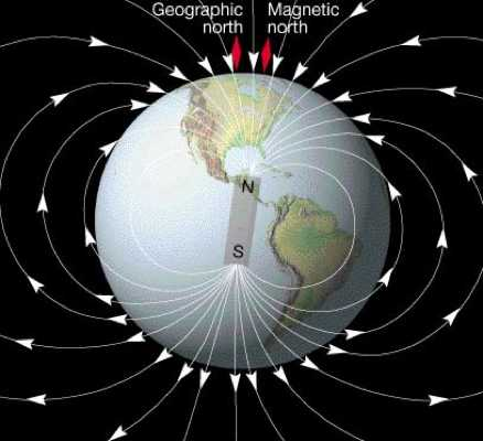 relationship between geographic and magnetic poles
