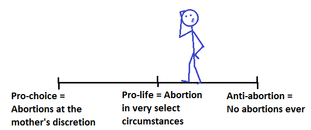 abortion wrong choice