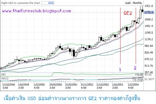 QE ผลกระทบ
