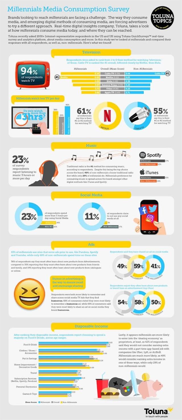 Millennials media consumption survey