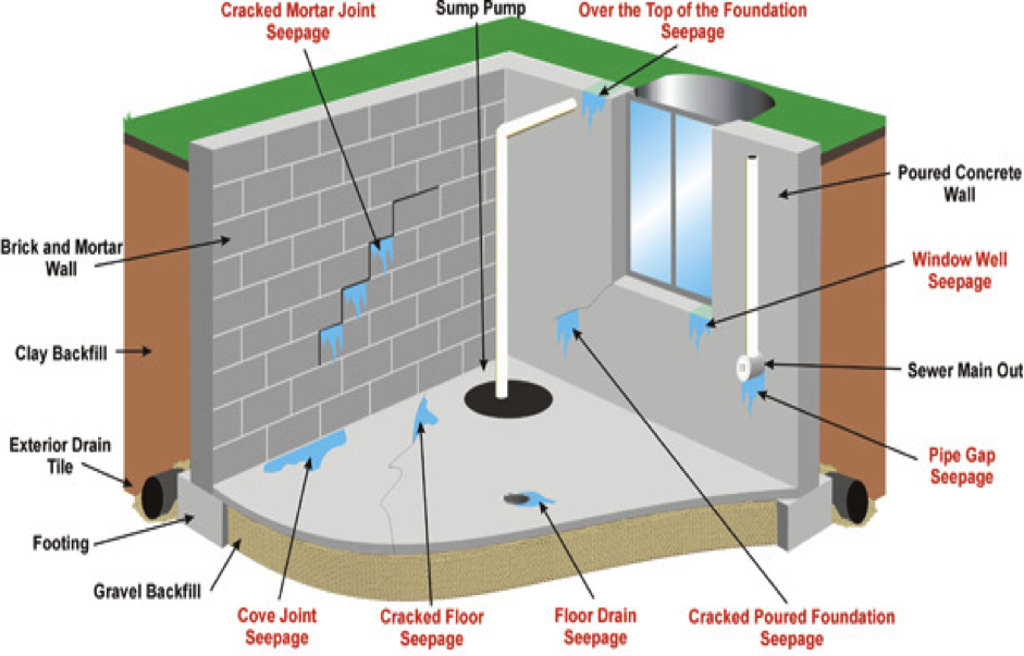 Waterproof Basement Construction : Surveying property basement construction part