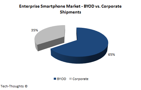 BYOD vs. Corporate Smartphone Shipments