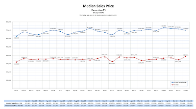 HBR Residential Resale Statistics for December 2015 Shows Rise in Median Prices