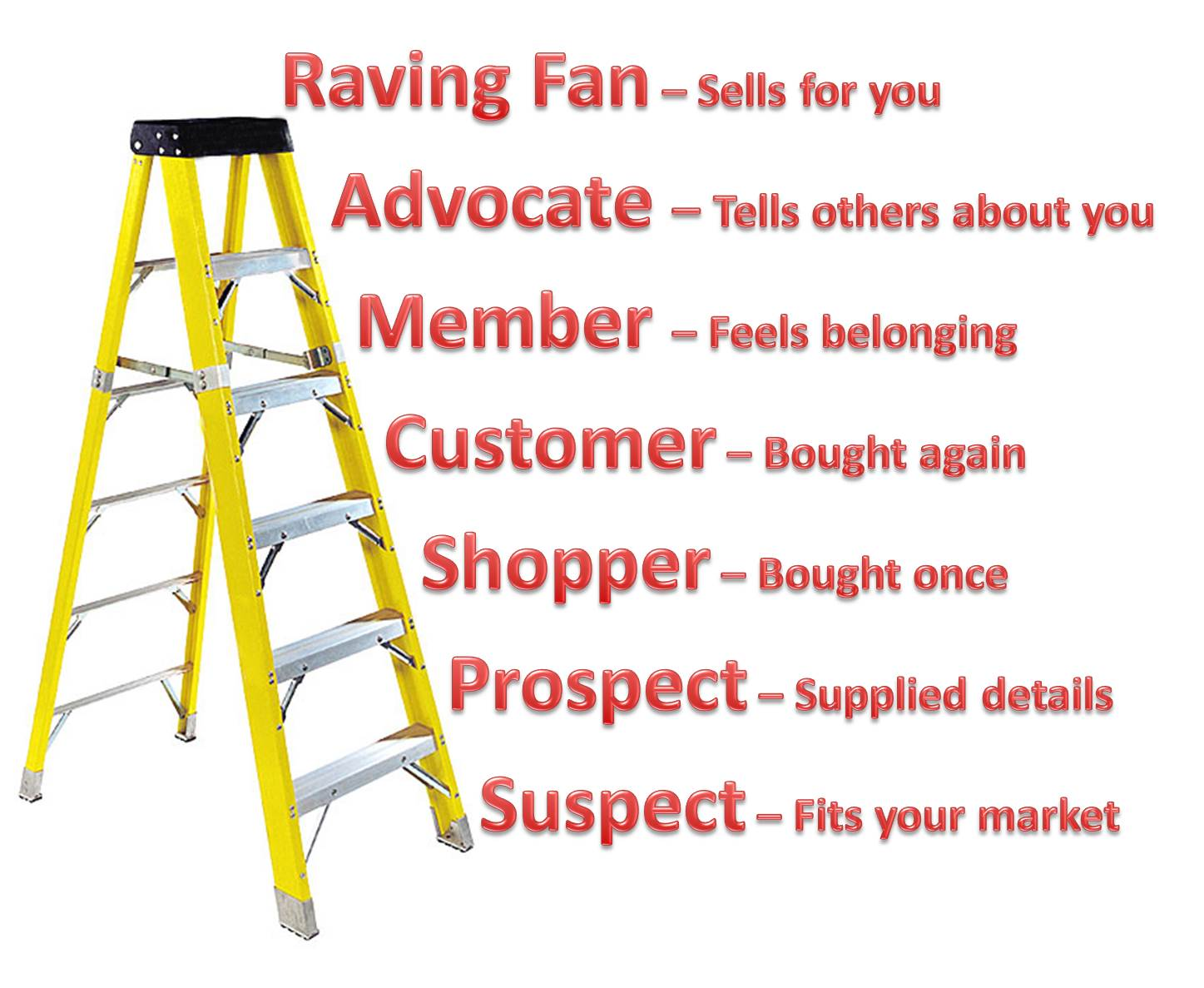Marketing Tips  Authors By Clive Eaton Where Are Your Customer Loyalty Ladder Where Are Your Customers On Loyalty