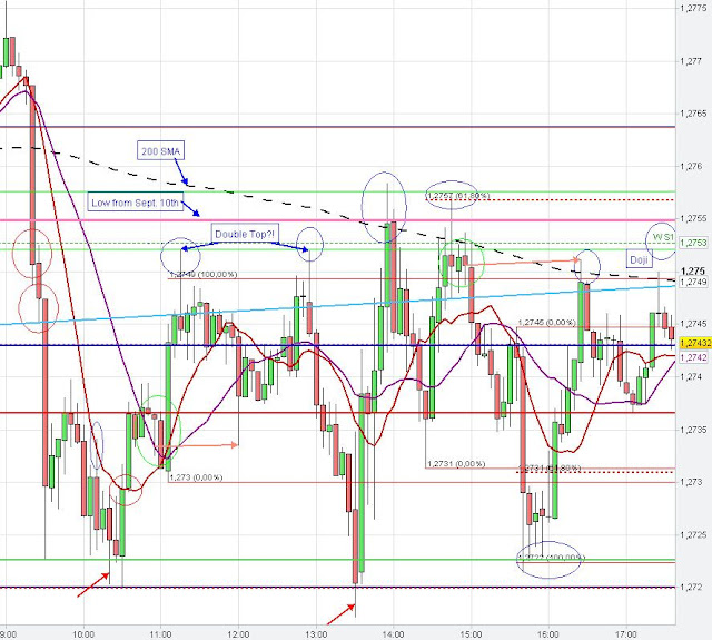Euro US Dollar trading strategies