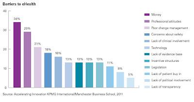 principal obstacle à l'intégration de systèmes de santé en ligne durables kpmg mbs 2012