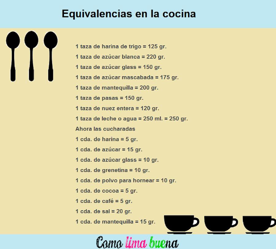 Pesos y medidas en la cocina for Medidas para cocinar