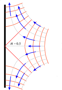 fluid flow diverted by a flat plate