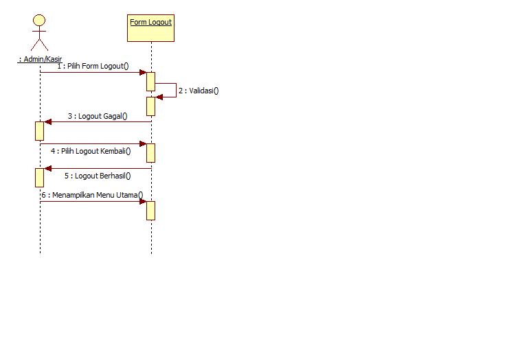 Tutorial kampus kumpulan tutorial sequence diagram logout ini dilakukan oleh dua aktor yaitu admin dan kasir yang sebelumnya aktor tersebut telah melakukan login sistem ccuart Gallery