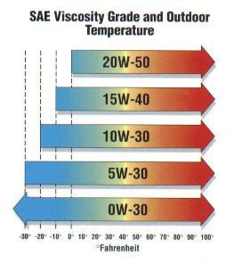 Oli Mesin 5W-30 untuk Iklim Tropis?