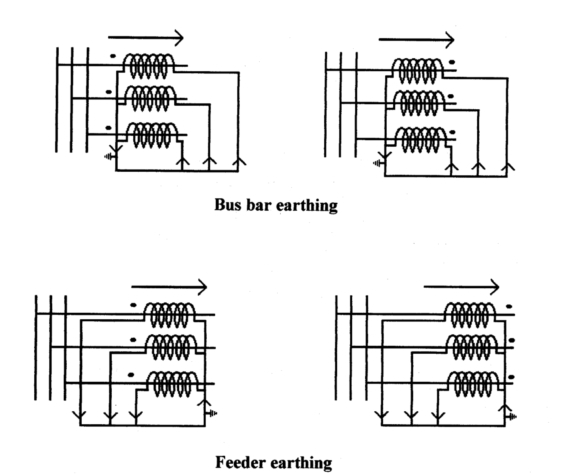 earthing of current transformer