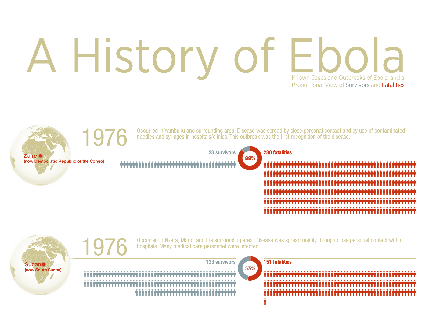an introduction to the issue of history and origins of ebola virus It began by providing information about the nature and origins of ebola an introduction to ebola: the virus and background information on the ebola virus.