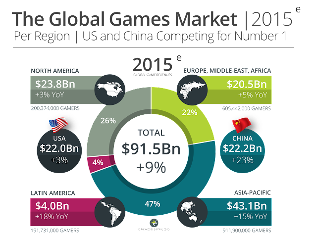 """China and US ranks among top online gaming market """