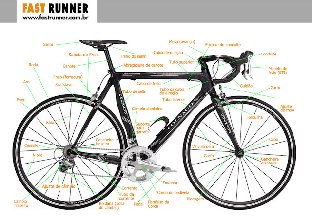 partes da bike
