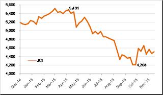 Analisis Pola IHSG Terhadap Rencana Kenaikan Fed Fund Rate