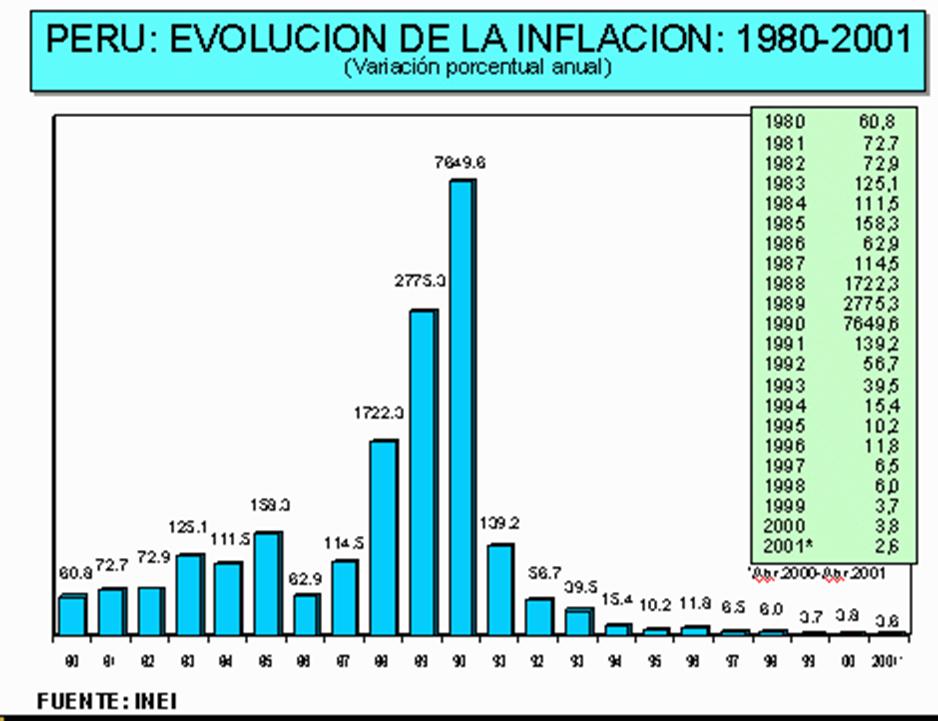 Gráficos – inflação histórico